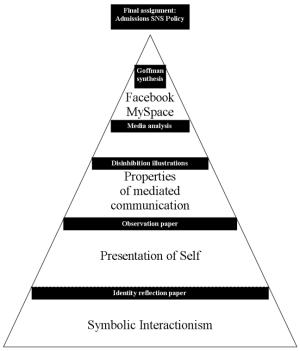 Graphic syllabus