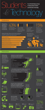 2011 ECAR National Study of Undergraduate Students and Information Technology infographic
