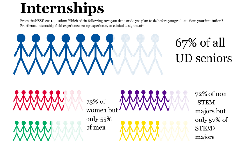 Infographic of University of Delaware senior student participation in selected high-impact practices from NSSE 2011